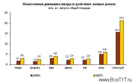 Малоэтажное строительство в России растет за счет самостроя