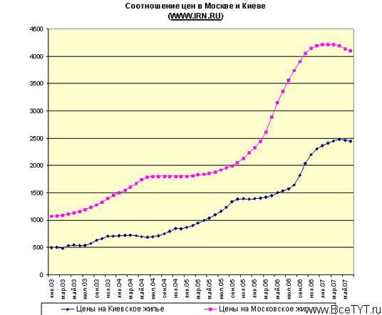 На рынке ипотеки выросла проблема чрезмерного законодательного контроля