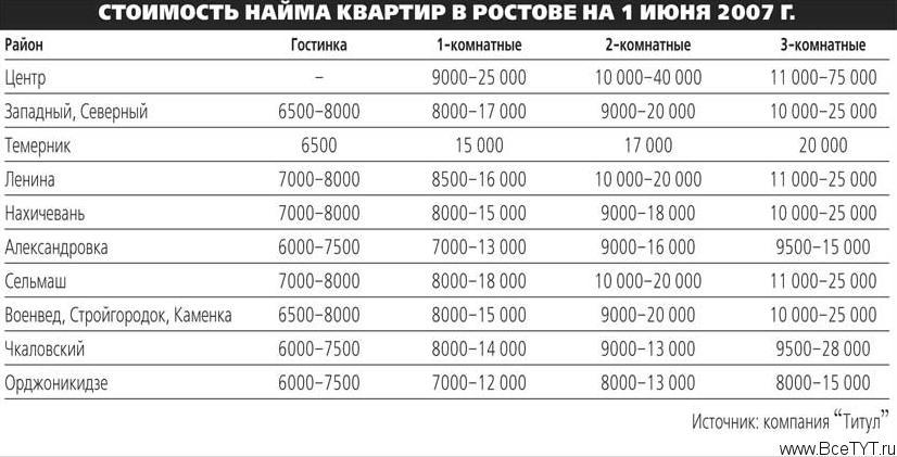 ВТБ-24 придумал специальную ипотечную программу для Сочи