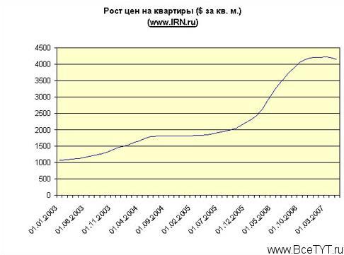 Ипотека в конце 2007 года: состояние и прогнозы