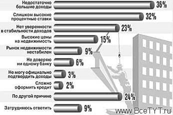 Москва подкорректировала высотные планы