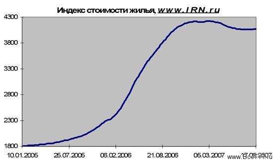 Ипотечный кризис в США бьет по России